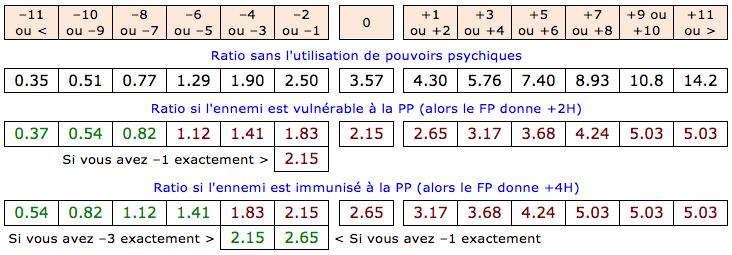 Dégats statistiques avec Foudroiement Psychique